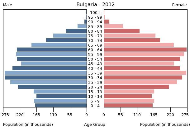 Динамика на населението към 2012 г.